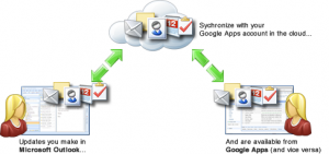 Google Apps Sync to Outlook 2013