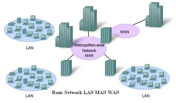difference between all topologies of networking Difference between wan and lan what is network topology or network topologies difference client computer and workstation and dumb terminals man.