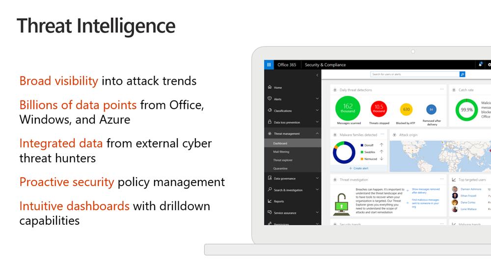 Office 365 Threat Intelligence & Data Governance – Protect