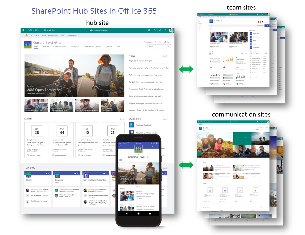 sharepoint websites