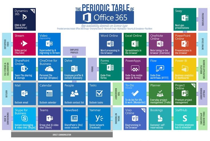 now understanding office 365 is become simpler due to this graphical representation of exchange online apps in office 365 periodic table the applications - Periodic Table Applications