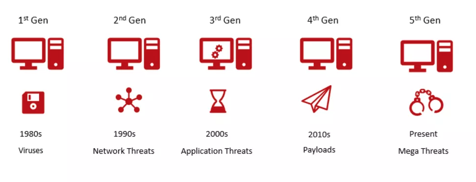 5th Generation or Gen V Cyber Attacks : Cyber Security 2018