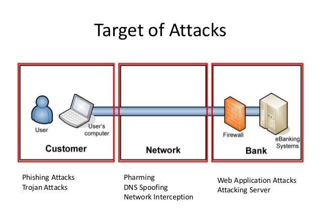 spear phishing attacks