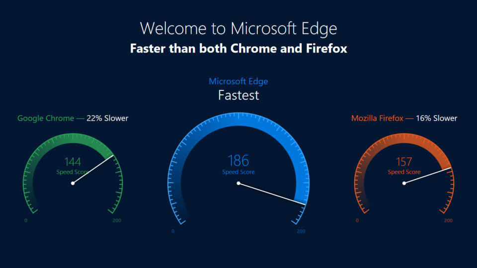 Edge browser speed