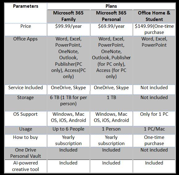 Office 365 versus Microsoft 365 Home