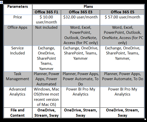Office 365 versus Microsoft 365 Enterprises