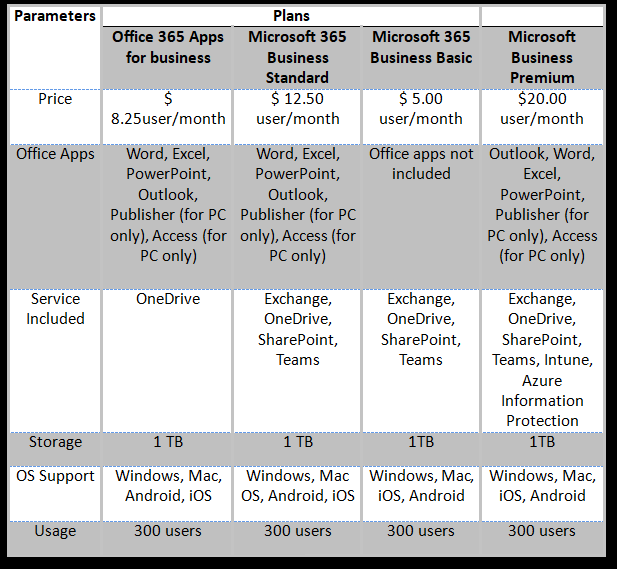 Office 365 versus Microsoft 365  Business